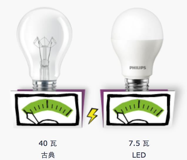 wattage and lumen