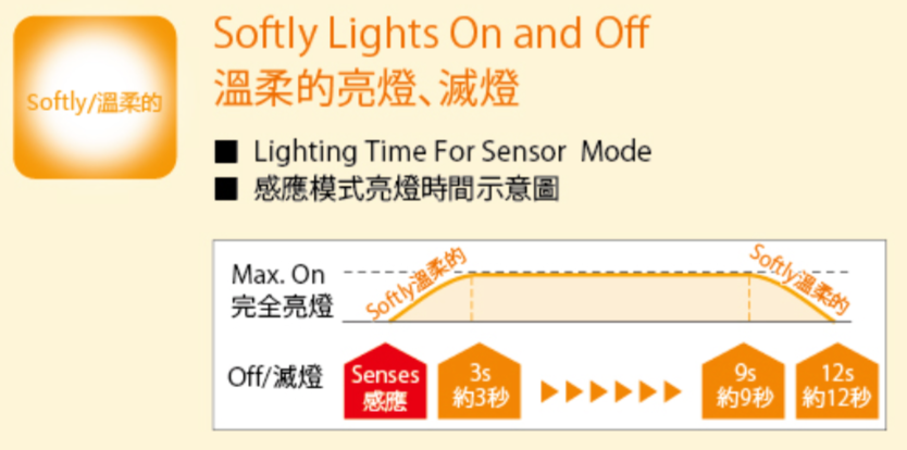 Sensor Night Light 05