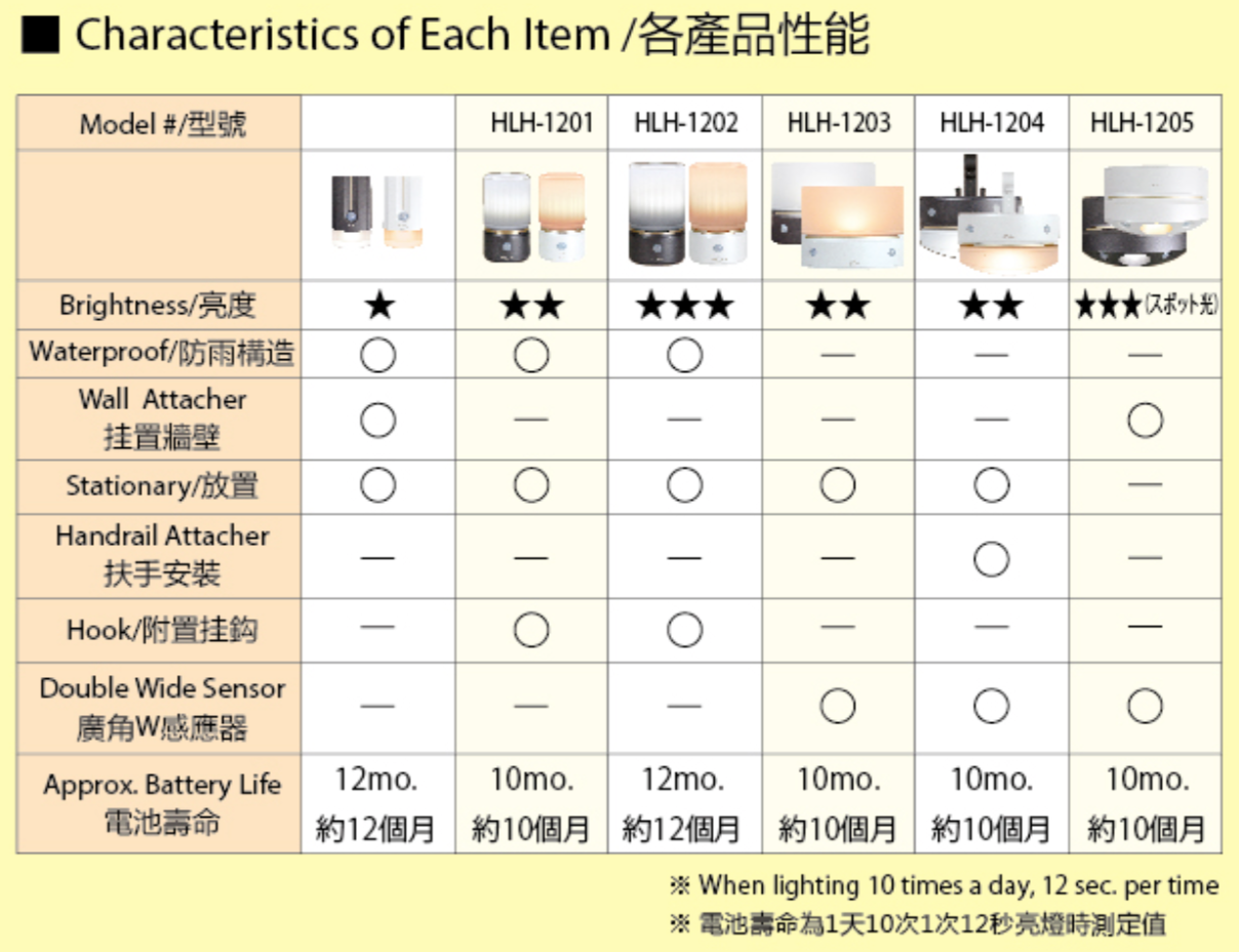 Sensor Night Light Comparison
